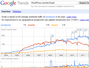 Google Trends 1. - wordpress, joomla, drupal