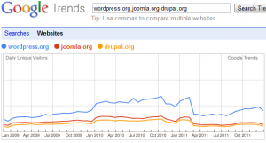 Google Trends 2. - wordpress.org, joomla.org, drupal.org