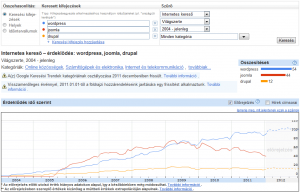 Google Insights 1. - wordpress, joomla, drupal