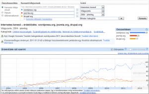 Google Insights 2. - wordpress.org, joomla.org, drupal.org