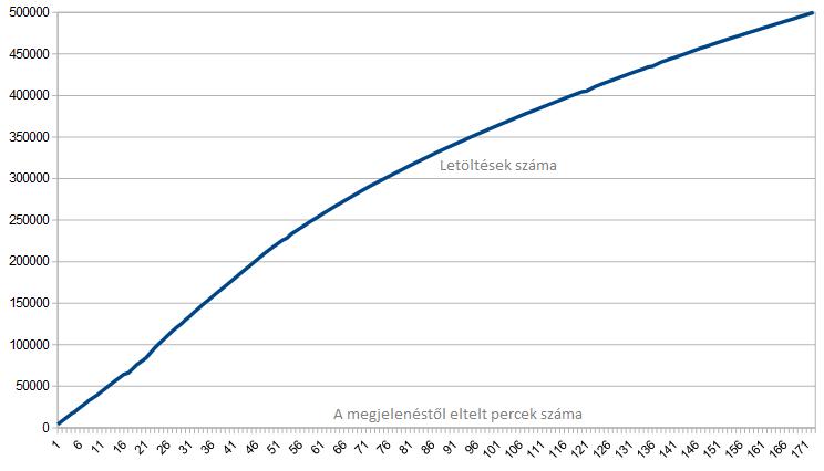 wordpress-4-3-letoltesi-statisztika-01