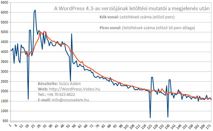 wordpress-4-3-letoltesi-statisztika-02